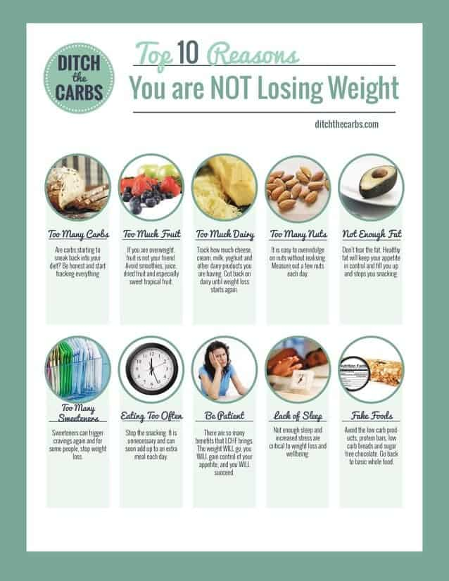 The top 10 reasons you're not losing weight. Do any of these sound familiar? No.1 is most common. | ditchthecarbs.com