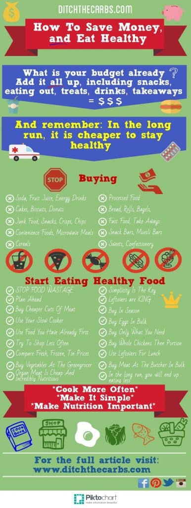 How To Eat Healthy And Save Money infographic