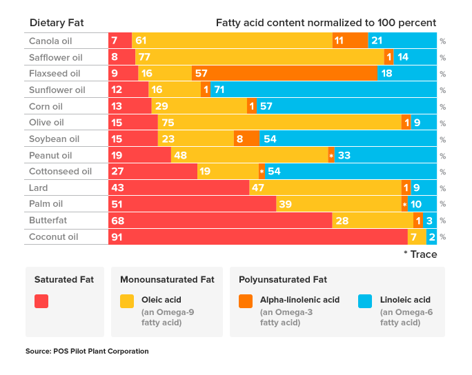 Omega Ratios From Dietary Fat | ditchthecarbs.com