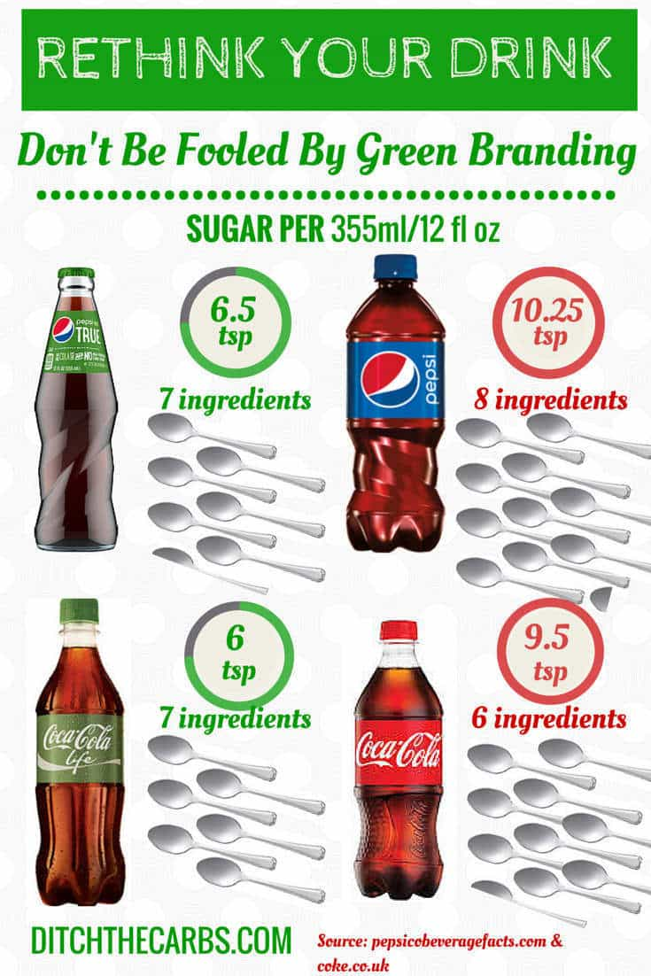 Don't trust green branding and why I turned Pepsi down. See how much sugar really is in those 'healthier' versions of Pepsi True and Coke Life | ditchthecarbs.com