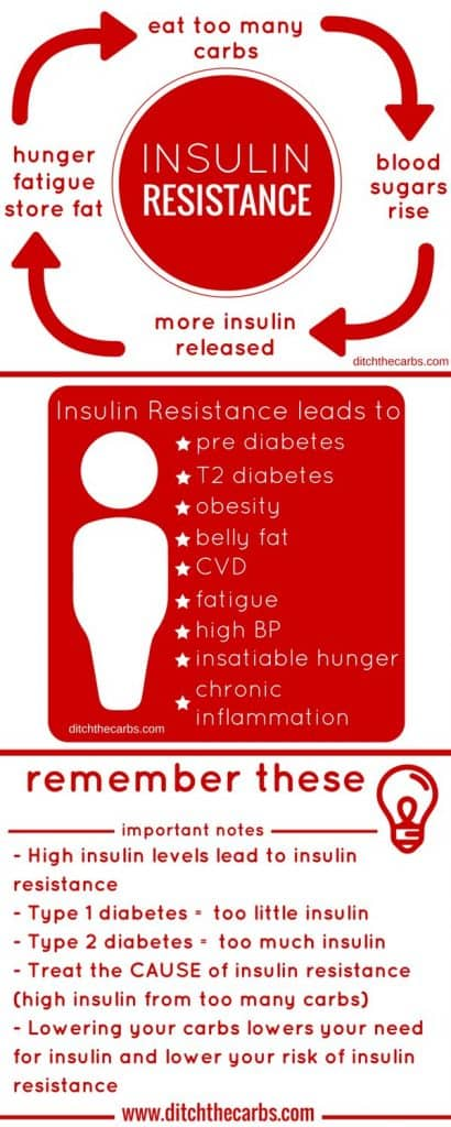 What s insulin resistance? Do you try everything but can't lose weight? Are you pre diabetic? Are you tired all the time? Could it all be because of insulin resistance? | ditchthecarbs.com