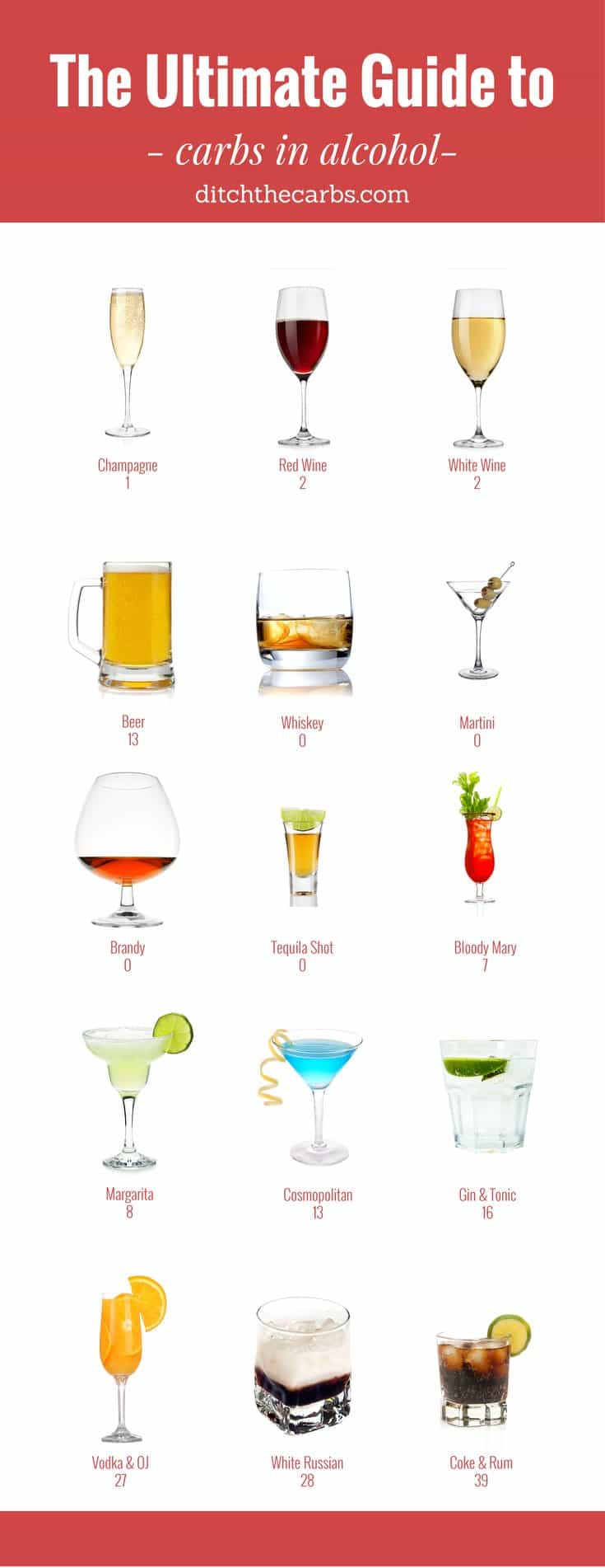 Can you still drink alcohol when living low carb? See the carbs in alcohol so you can make better choices and still enjoy a glass. | ditchthecarbs.com