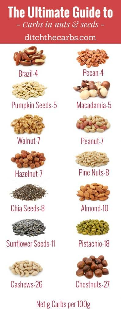 "You have to read this ""Ultimate guide to carbs in nuts and seeds"". You will see which to enjoy and which to avoid in an easy photo grid. 