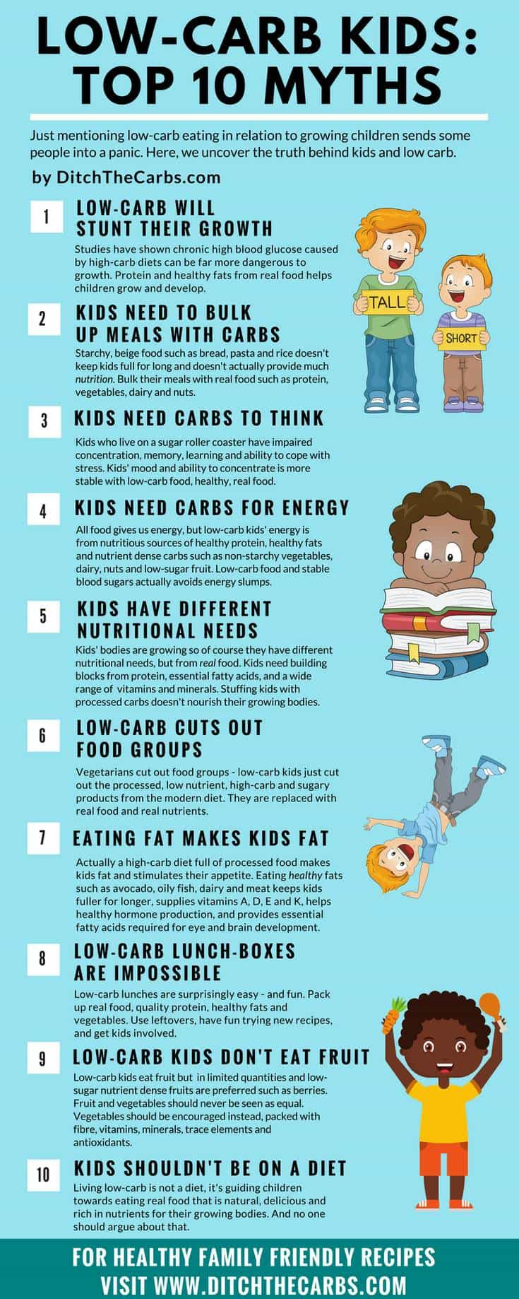 Let's bust the Top 10 Myths About Low-Carb Kids.