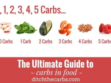 The Ultimate Guide To Carbs In Food. An easy reference to see where your carbs are coming from. And take a look at all the zero carb foods. #ditchthecarbs #carbsinfood #ketofoodlist #howtostartlowcarb #howtostartketo #keto #lowcarb