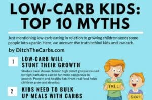 Take a look at the top 10 myths about low-carb kids. Low-carb real food is healthy and extremely nutritious. Learn how healthy it is to be a low-carb kid. | ditchthecarbs.com