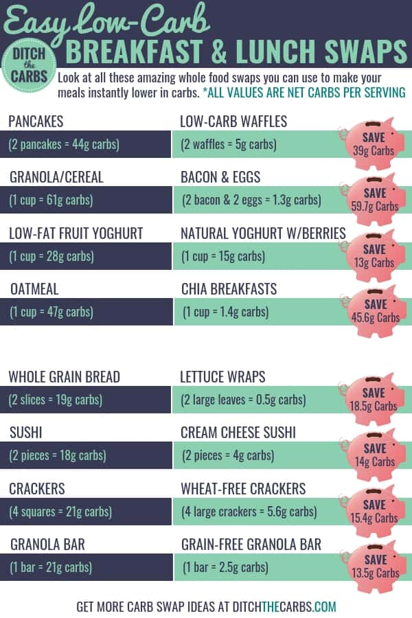 Check out these 31 easy low-carb swaps and see all the carb savings you can make. This is perfect for beginners who want easy low-carb swaps and low-carb keto recipes #cheatsheet #lowcarbcheatsheet #ketocheatsheet #howtostartketo