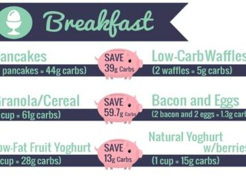 image showing low-carb swaps and the carb savings you can make. This is perfect for beginners who want easy low-carb swaps and low-carb keto recipes | ditchthecarbs,.com