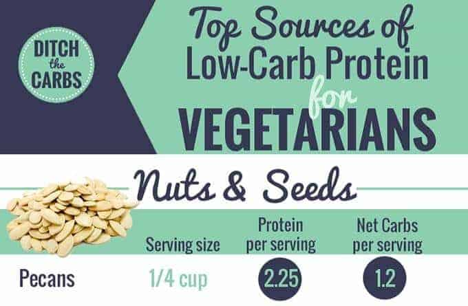 10 Sources Of Low-Carb Protein For Vegetarians. Just look at the amazing infographic with the full comprehensive list of 33 other low carb proteins for vegetarians, and pescatarians. | ditchthecarbs.com