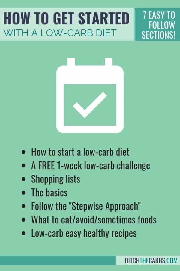 photograph about No Carb Food List Printable called How Toward Commence A Minimal-Carb Diet program? - buying lists - recipes - Options