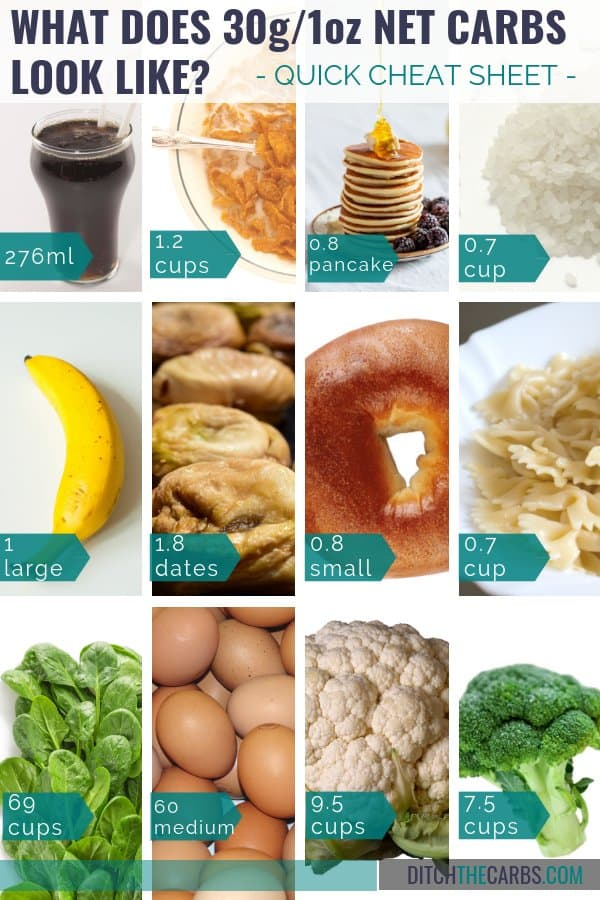 What does 30g of carbs actually look like? #foodportions #portioncontrol #ditchthecarbs #lowcarb #keto #glutenfree #sugarfree #healthyrecipes #familymeals