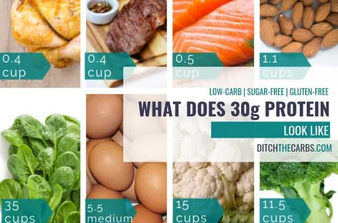 What does 30g of protein actually look like? #foodportions #portioncontrol #ditchthecarbs #lowcarb #keto #glutenfree #sugarfree #healthyrecipes #familymeals