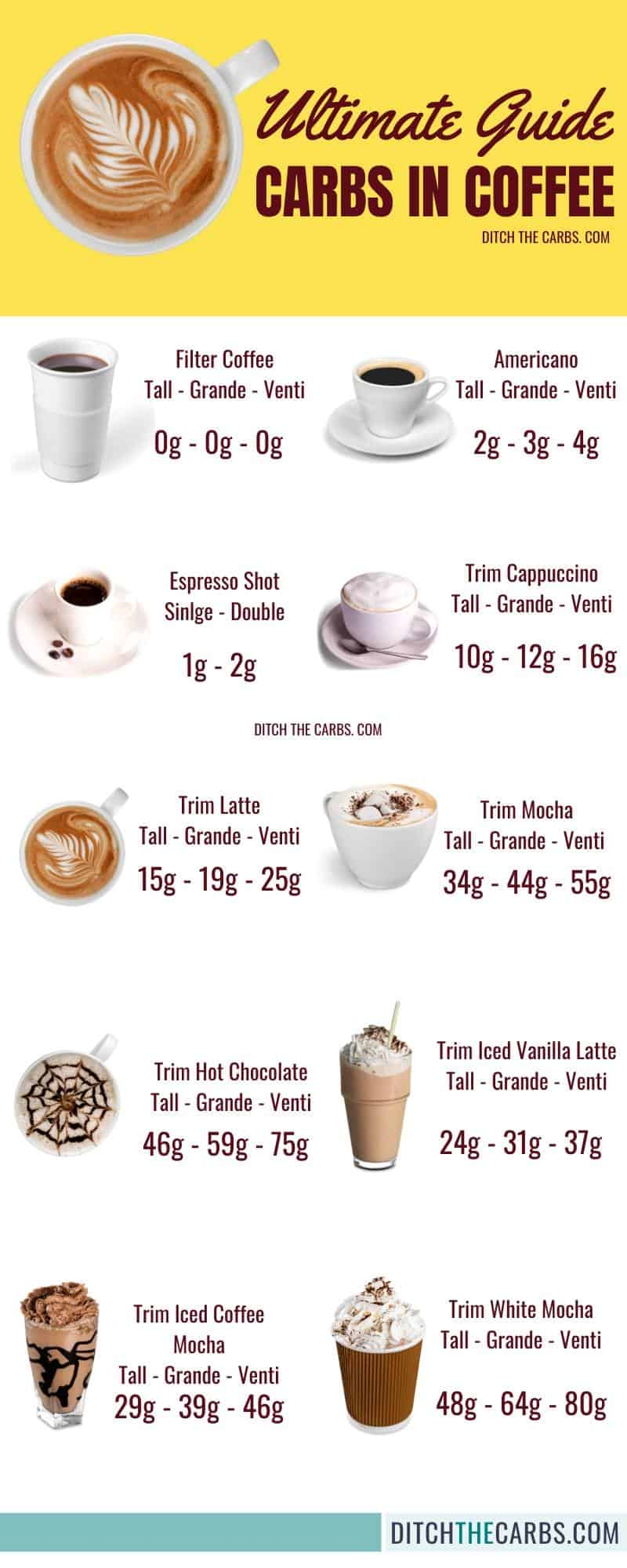The Ultimate Guide to carbs on coffee.