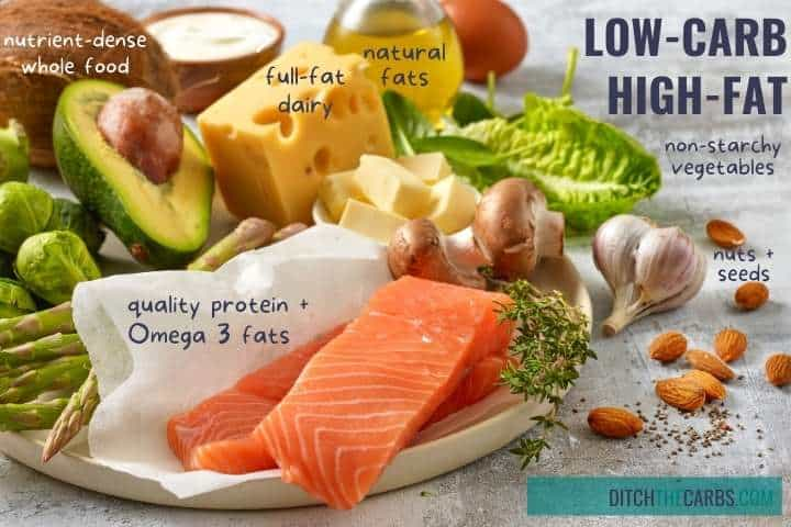 low carb vs low fat diet showing the keto food pyramid